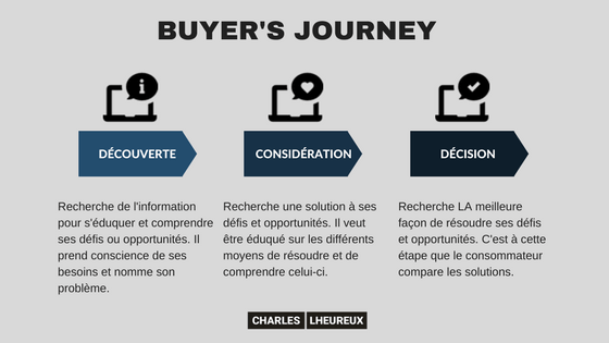 buyers-journey