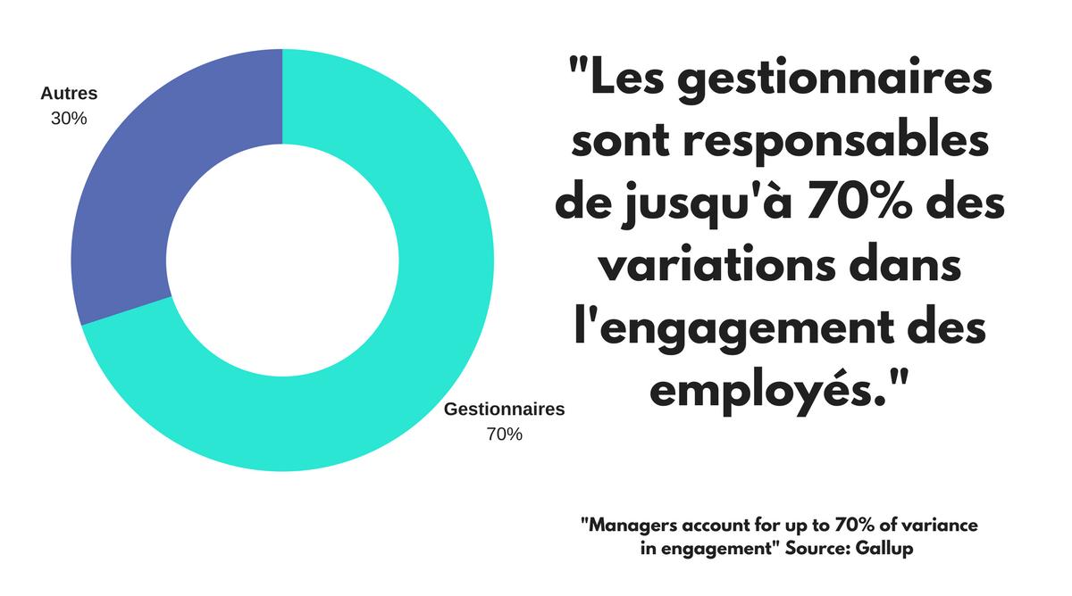 Une étude de Gallup affirme que les patrons sont responsables de jusqu'à 70% des variations dans l'engagement des employés.