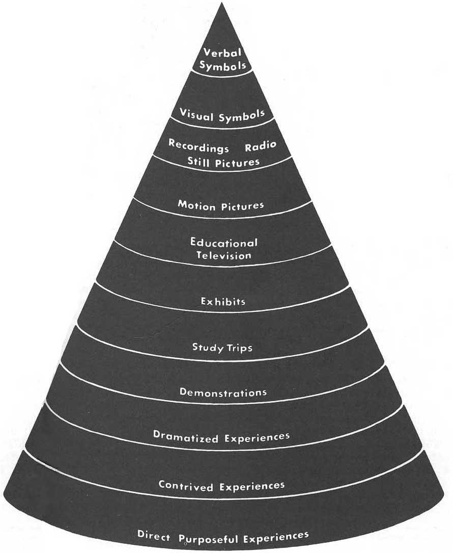 Le cône de l'expérience d'Edgar Dale