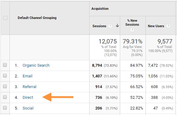 Visites directes dans Google Analytics