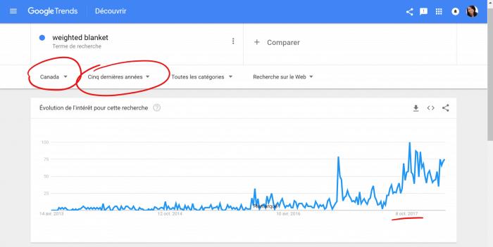Google Trends est un outil utile pour détecter les tendances