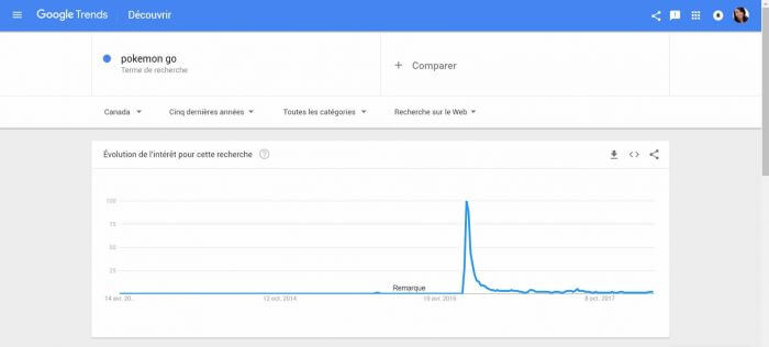 google trend example pokemon go