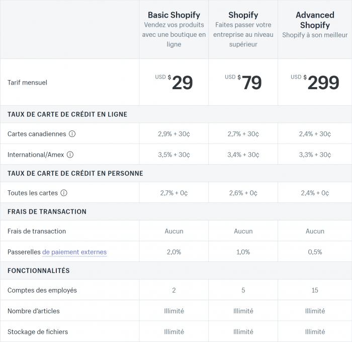 Les forfaits et tarifs de Shopify