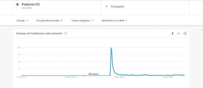 Détecter les modes rapides sur Google Trends