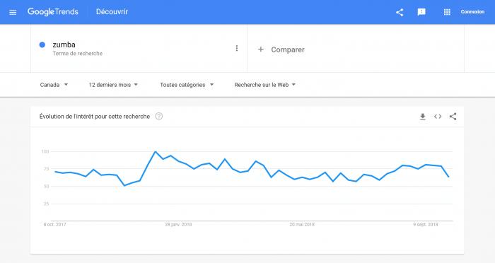 données de google trends