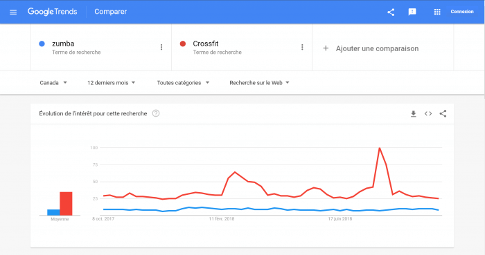comparaison de Google trends