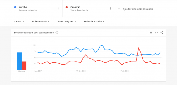 Google trends et YouTube