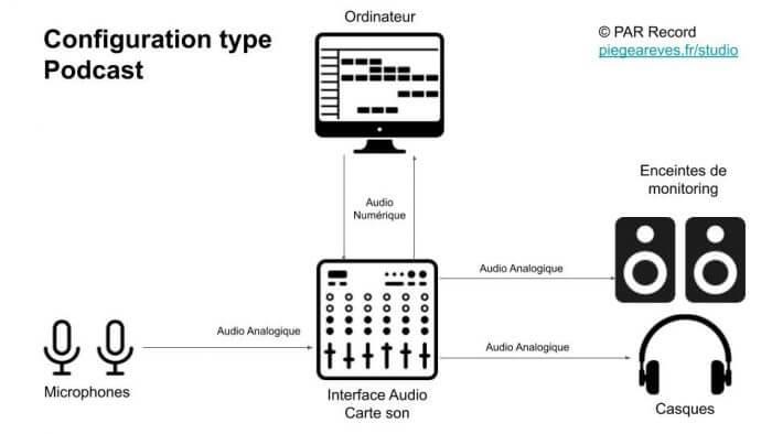 Configuration type podcast